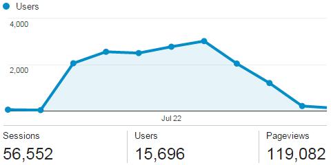 Sportrec Google Analytics screenshot